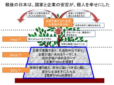 高度成長期の日本