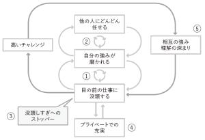 磨き方の構造