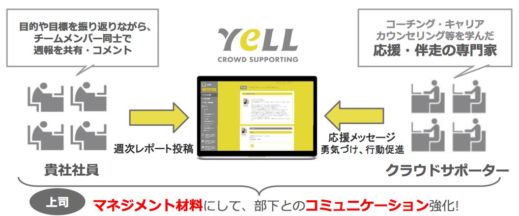 「YeLL」仕組み図